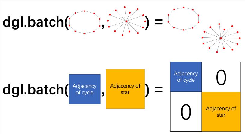TreeLSTM -- nodes' hidden representations - Questions - Deep Graph